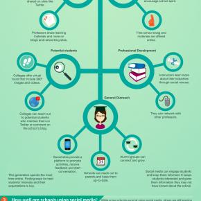 Social media in het onderwijs